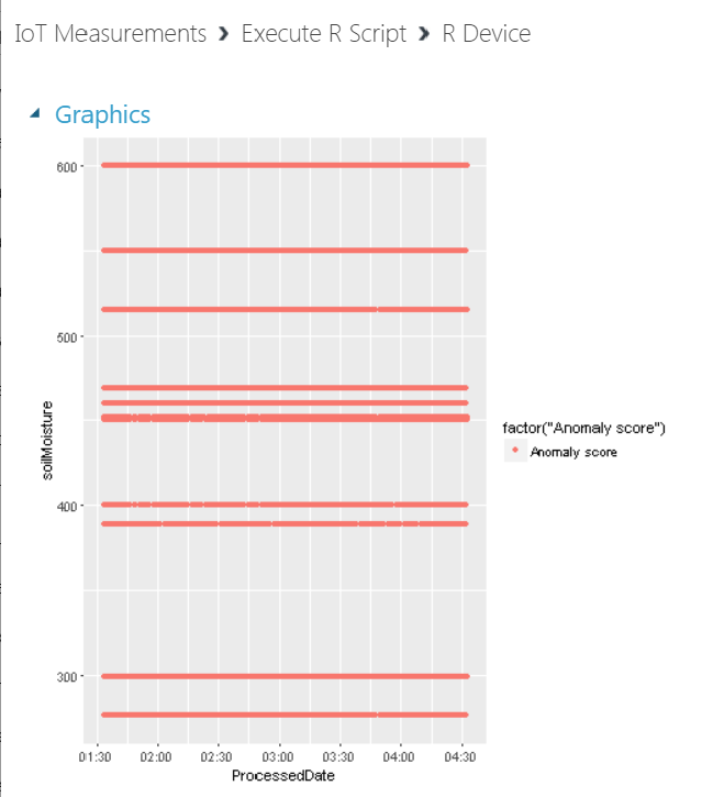 SoilMoisture1 - Anomaly Detection for IoT Measurements using Azure Machine Learning