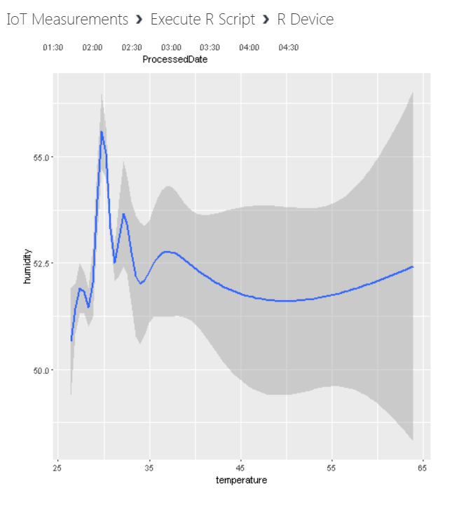 humidity0 - Anomaly Detection for IoT Measurements using Azure Machine Learning