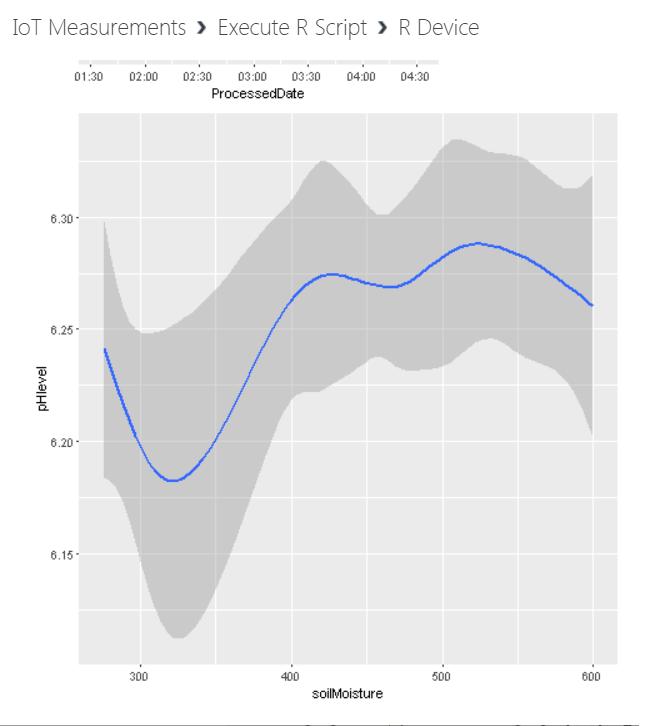 pHlevel0 - Anomaly Detection for IoT Measurements using Azure Machine Learning