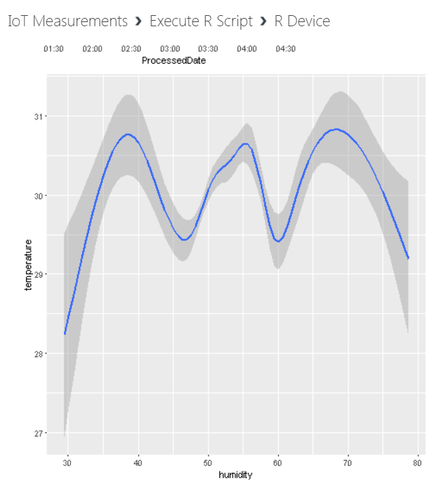 temp0 - Anomaly Detection for IoT Measurements using Azure Machine Learning