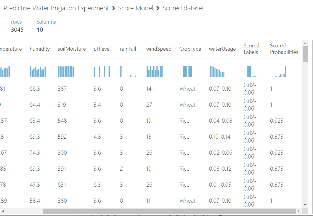 14 - Agriculture Water Irrigation - Predictive Analytics Using Microsoft Azure ML