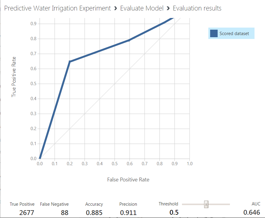 16 - Agriculture Water Irrigation - Predictive Analytics Using Microsoft Azure ML