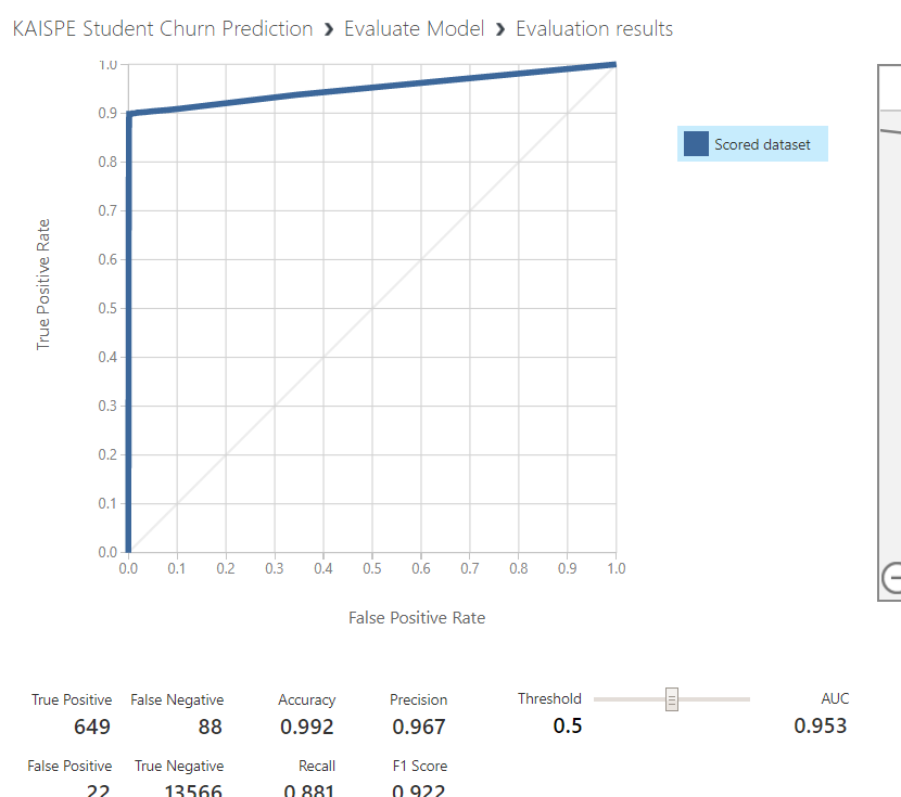 evaluate - Student Churn Prediction using Microsoft Azure Machine Learning