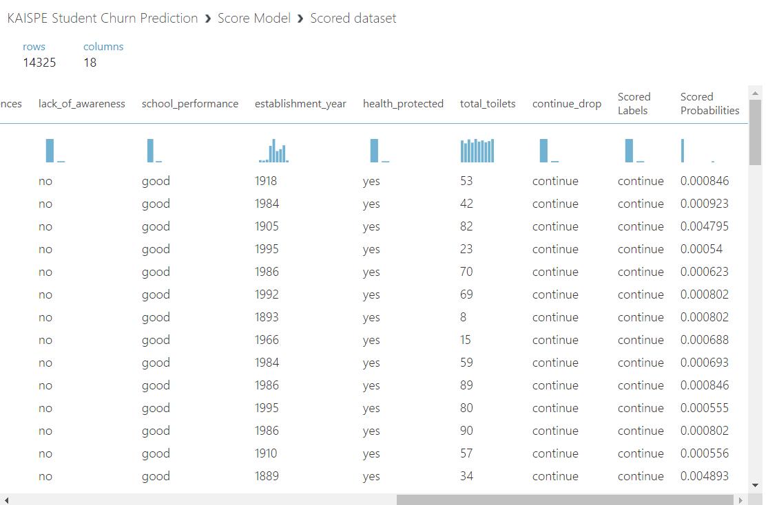 score - Student Churn Prediction using Microsoft Azure Machine Learning